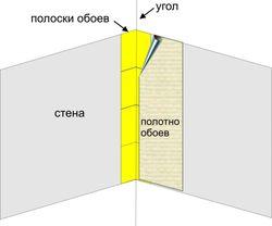 Схема наклейки